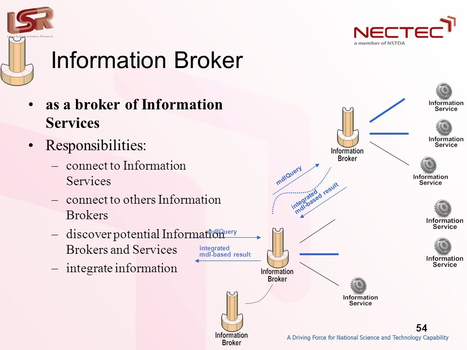54 Information Broker •as a broker of Information Services •Responsibilities: –connect to Information Services –connect to others Information Brokers –discover potential Information Brokers and Services –integrate information mdlQuery integrated mdl-based result mdlQuery integrated mdl-based result