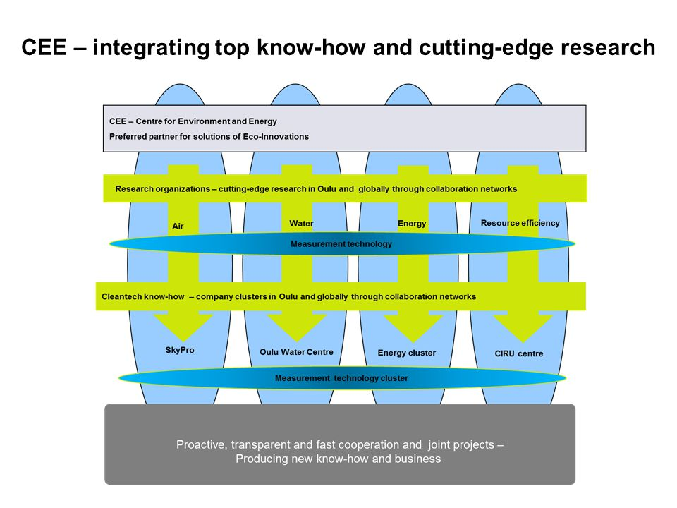 CEE – integrating top know-how and cutting-edge research