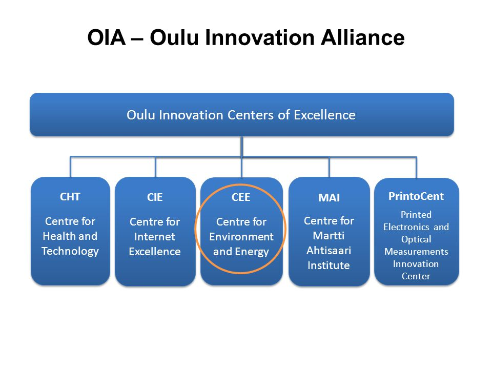 OIA – Oulu Innovation Alliance Oulu Innovation Centers of Excellence CHT Centre for Health and Technology CHT Centre for Health and Technology MAI Cen