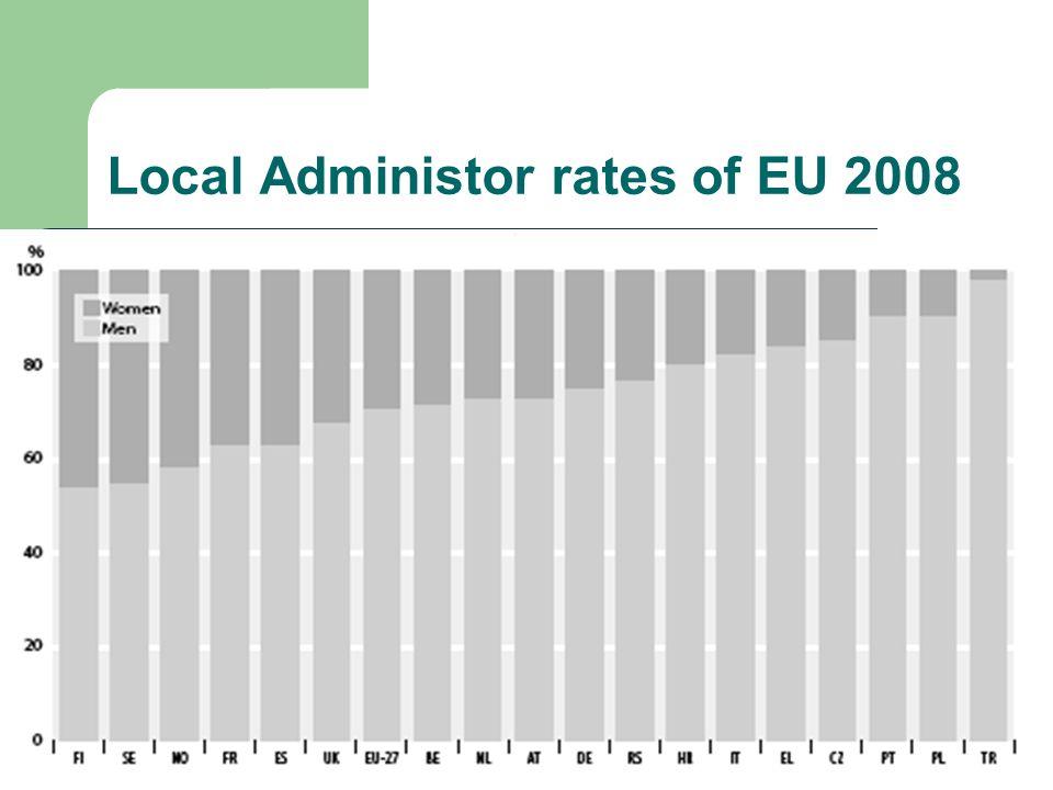 Local Administor rates of EU 2008