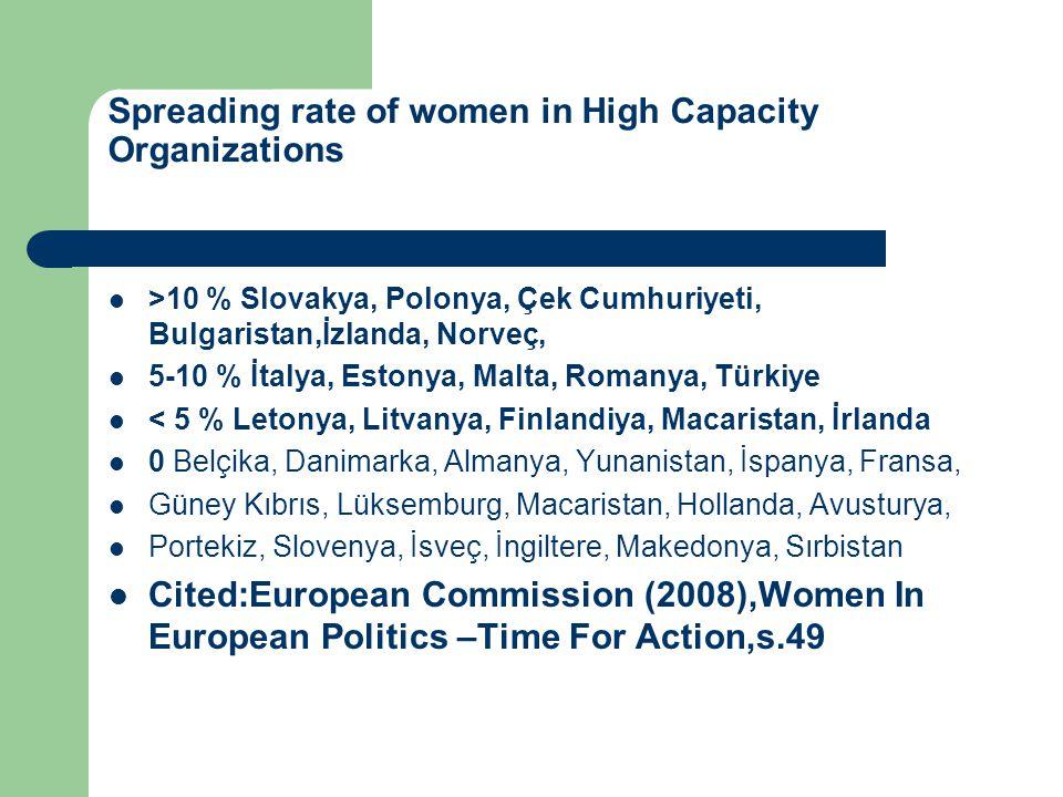 Spreading rate of women in High Capacity Organizations  >10 % Slovakya, Polonya, Çek Cumhuriyeti, Bulgaristan,İzlanda, Norveç,  5-10 % İtalya, Estonya, Malta, Romanya, Türkiye  < 5 % Letonya, Litvanya, Finlandiya, Macaristan, İrlanda  0 Belçika, Danimarka, Almanya, Yunanistan, İspanya, Fransa,  Güney Kıbrıs, Lüksemburg, Macaristan, Hollanda, Avusturya,  Portekiz, Slovenya, İsveç, İngiltere, Makedonya, Sırbistan  Cited:European Commission (2008),Women In European Politics –Time For Action,s.49