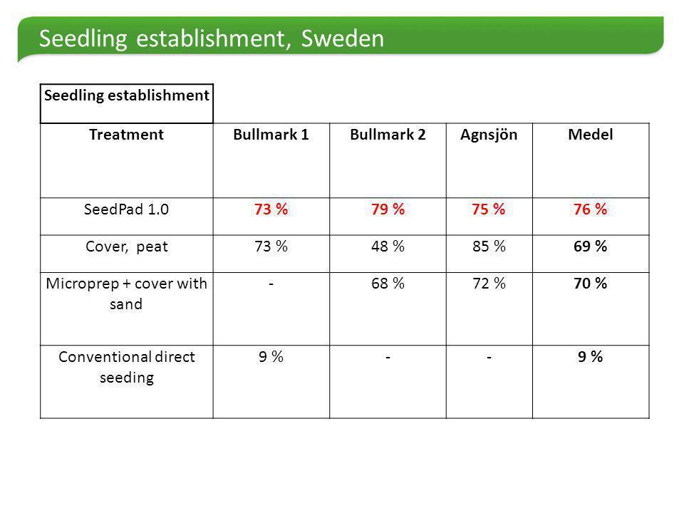 Seedling establishment, Sweden Seedling establishment TreatmentBullmark 1Bullmark 2AgnsjönMedel SeedPad 1.073 %79 %75 %76 % Cover, peat73 %48 %85 %69 % Microprep + cover with sand -68 %72 %70 % Conventional direct seeding 9 %--