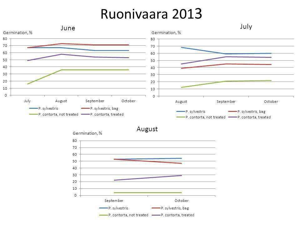 Ruonivaara 201 3 June July August Germination, %