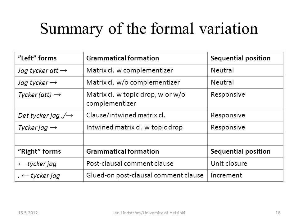 Summary of the formal variation Left formsGrammatical formationSequential position Jag tycker att → Matrix cl.