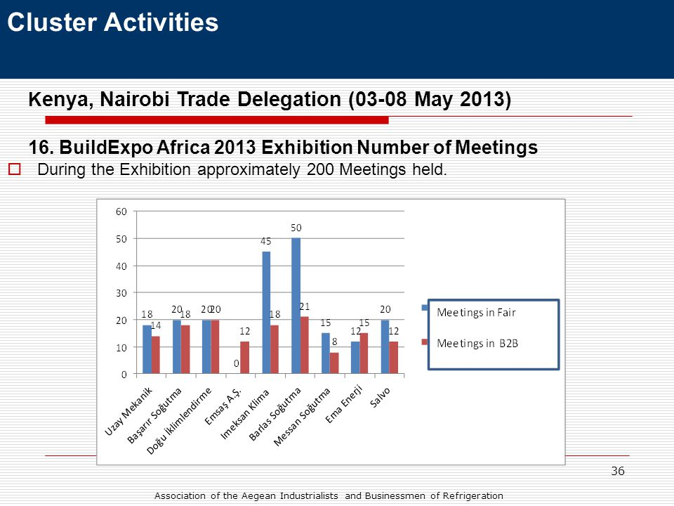36 Cluster Activities K enya, Nairobi Trade Delegation (03-08 May 2013) 16.