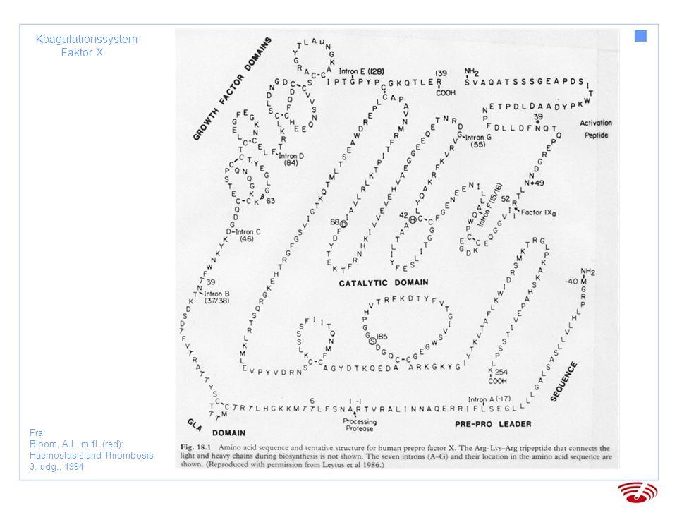 Koagulationssystem Faktor XI Fra: Bloom, A.L. m.fl. (red): Haemostasis and Thrombosis 3. udg., 1994