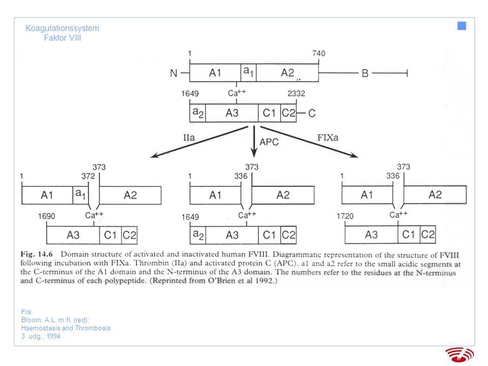 Koagulationssystem Faktor XIII Fra: Bloom, A.L.m.fl.