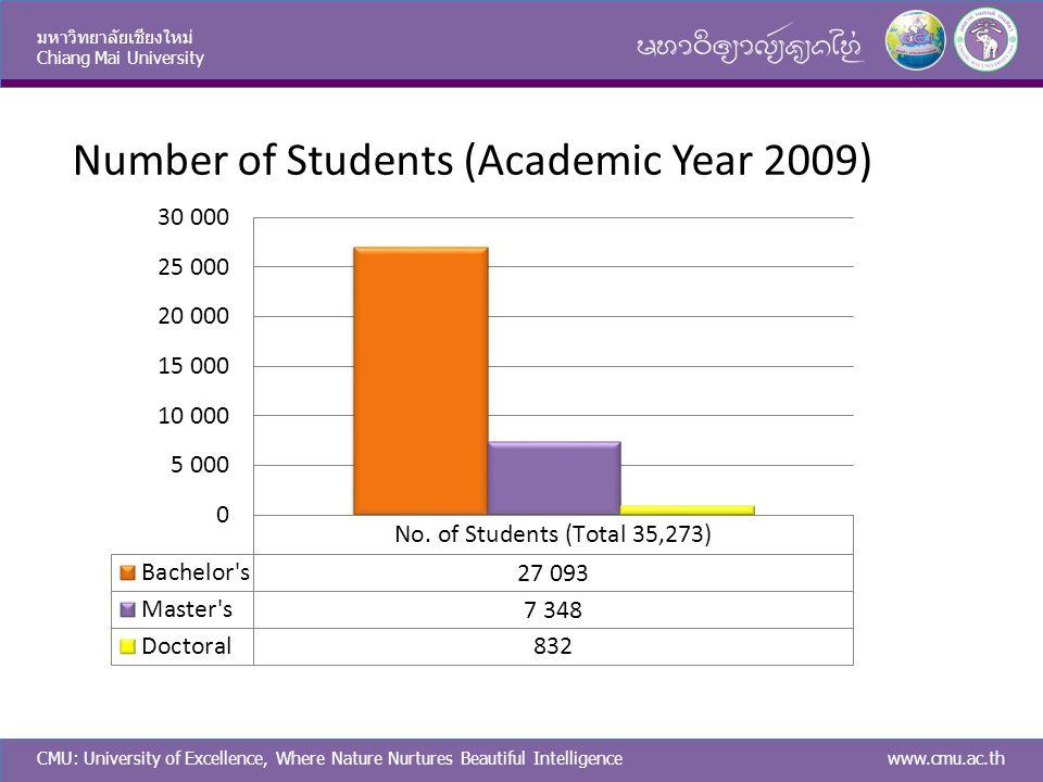 CMU: University of Excellence, Where Nature Nurtures Beautiful Intelligence มหาวิทยาลัยเชียงใหม่ Chiang Mai University www.cmu.ac.th Number of Students (Academic Year 2009)