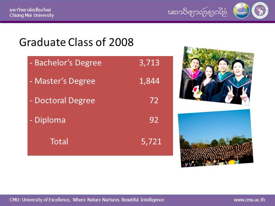 CMU: University of Excellence, Where Nature Nurtures Beautiful Intelligence มหาวิทยาลัยเชียงใหม่ Chiang Mai University www.cmu.ac.th Graduate Class of 2008 - Bachelor's Degree 3,713 - Master's Degree 1,844 - Doctoral Degree 72 - Diploma 92 Total 5,721