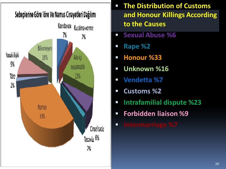  The Distribution of Customs and Honour Killings According to the Causes  Sexual Abuse %6  Rape %2  Honour %33  Unknown %16  Vendetta %7  Custo