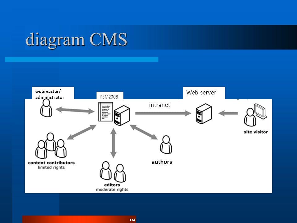 ™™ diagram CMS authors webmaster/ administrator Web server intranet