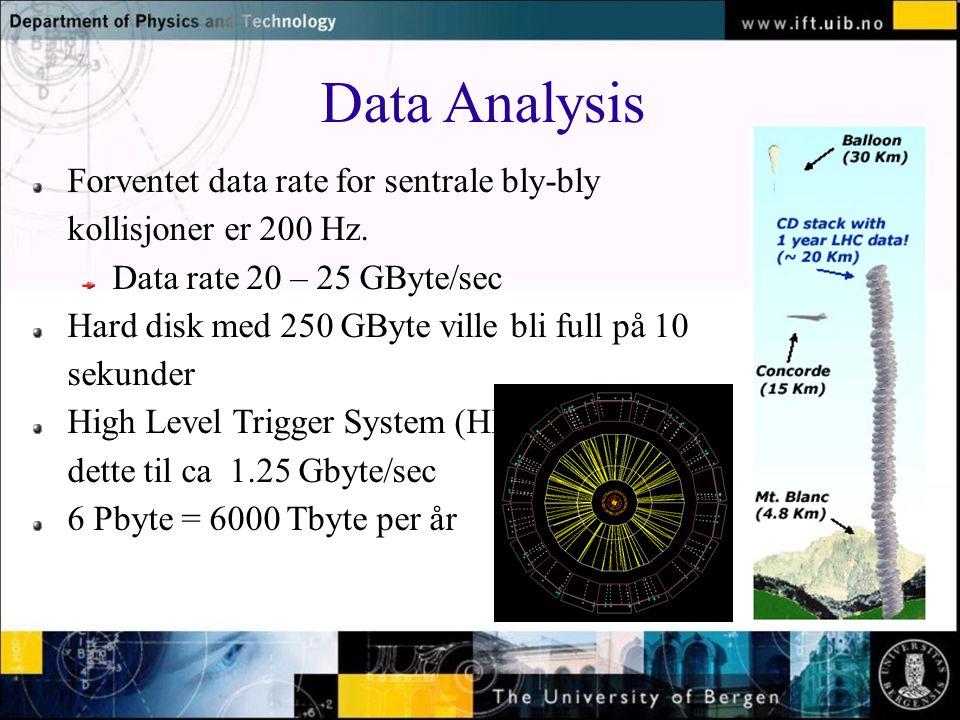 Normal text - click to edit Data Analysis Forventet data rate for sentrale bly-bly kollisjoner er 200 Hz.