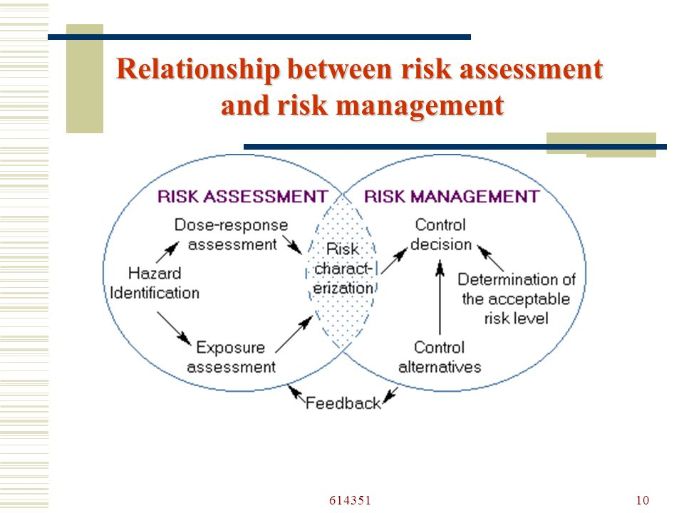 61435110 Relationship between risk assessment and risk management