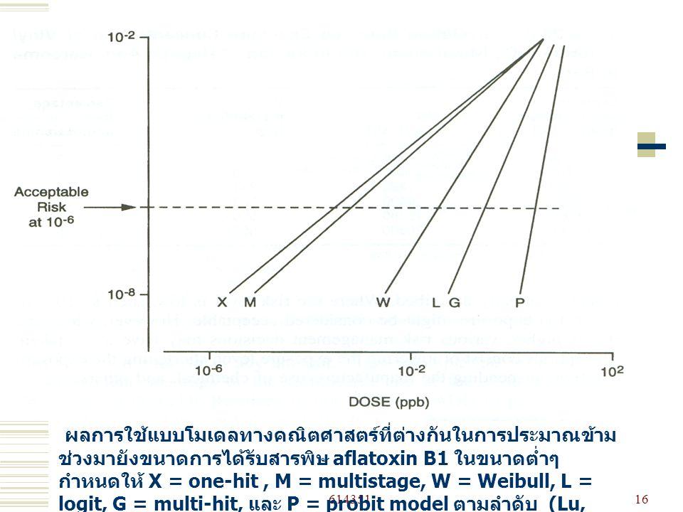 61435116 ผลการใช้แบบโมเดลทางคณิตศาสตร์ที่ต่างกันในการประมาณข้าม ช่วงมายังขนาดการได้รับสารพิษ aflatoxin B1 ในขนาดต่ำๆ กำหนดให้ X = one-hit, M = multistage, W = Weibull, L = logit, G = multi-hit, และ P = probit model ตามลำดับ (Lu, 1996).
