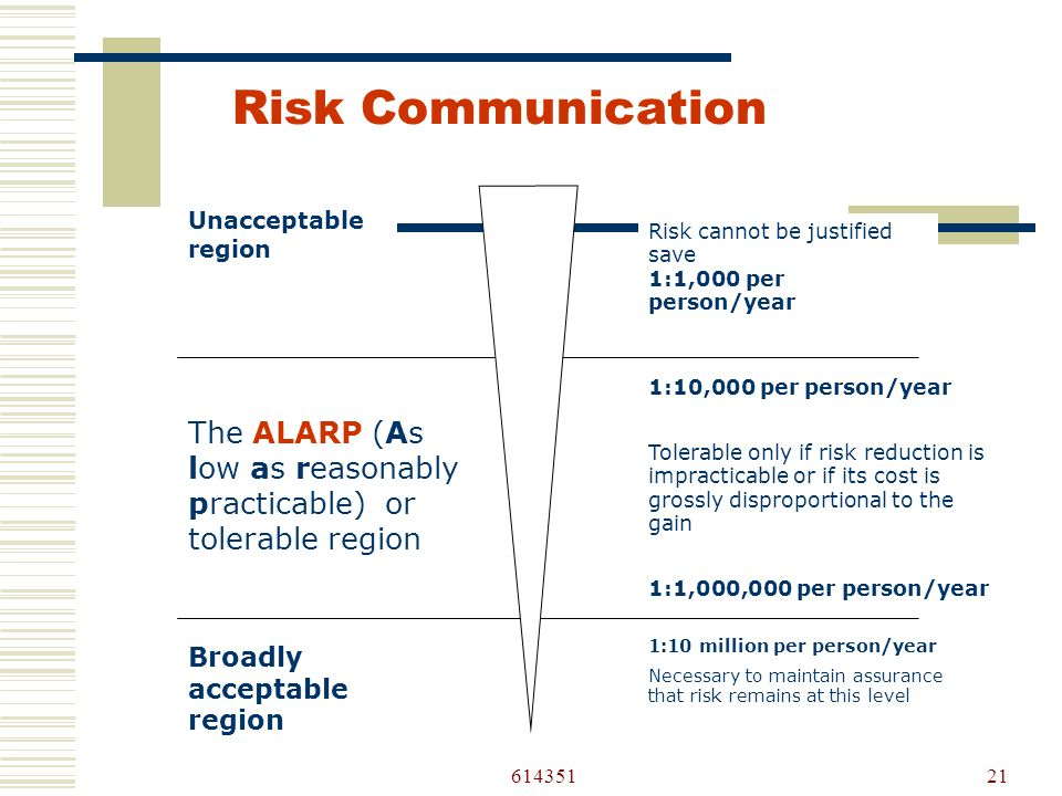 61435121 Risk cannot be justified save 1:1,000 per person/year 1:10,000 per person/year Tolerable only if risk reduction is impracticable or if its cost is grossly disproportional to the gain 1:1,000,000 per person/year Unacceptable region The ALARP (As low as reasonably practicable) or tolerable region Broadly acceptable region 1:10 million per person/year Necessary to maintain assurance that risk remains at this level Risk Communication