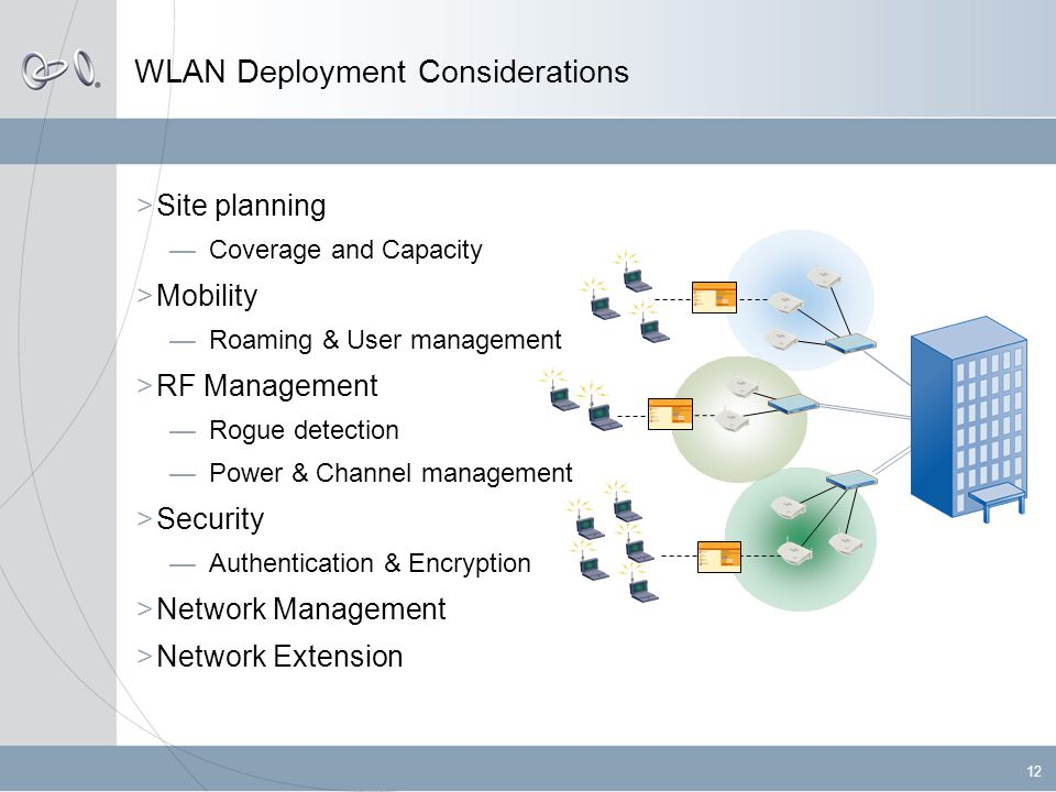 12 WLAN Deployment Considerations  Site planning —Coverage and Capacity  Mobility —Roaming & User management  RF Management —Rogue detection —Power & Channel management  Security —Authentication & Encryption  Network Management  Network Extension
