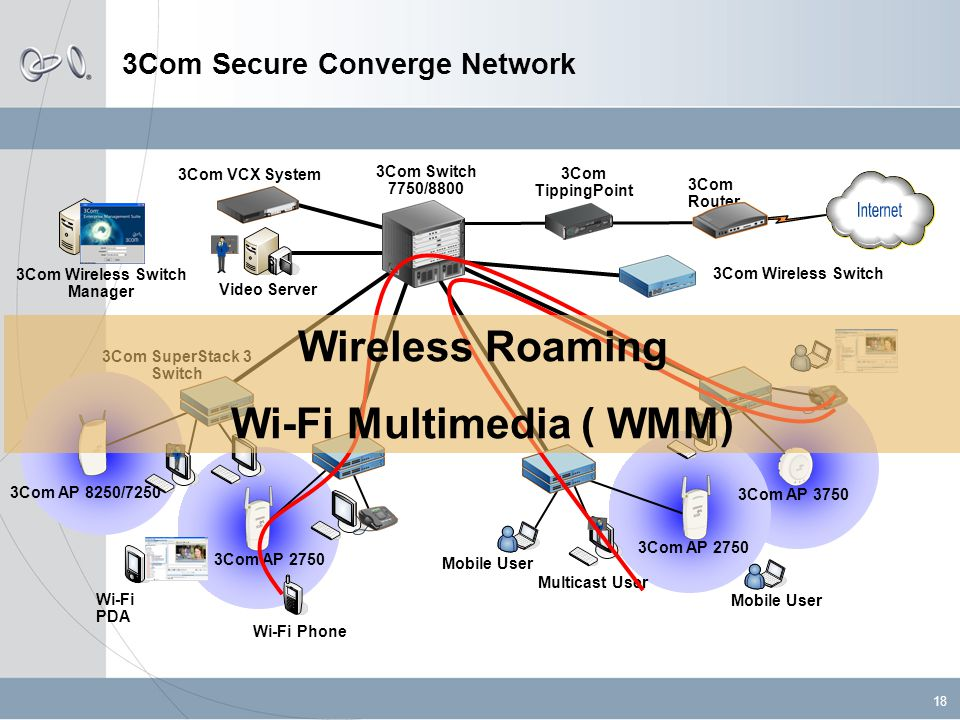 18 3Com Secure Converge Network 3Com Router 3Com Switch 7750/8800 3Com SuperStack 3 Switch 3Com VCX System Wi-Fi PDA Mobile User Video Server Multicast User Mobile User 3Com Wireless Switch Manager 3Com TippingPoint 3Com AP 8250/7250 3Com AP 2750 3Com AP 3750 3Com Wireless Switch Wi-Fi Phone Wireless Roaming Wi-Fi Multimedia ( WMM)