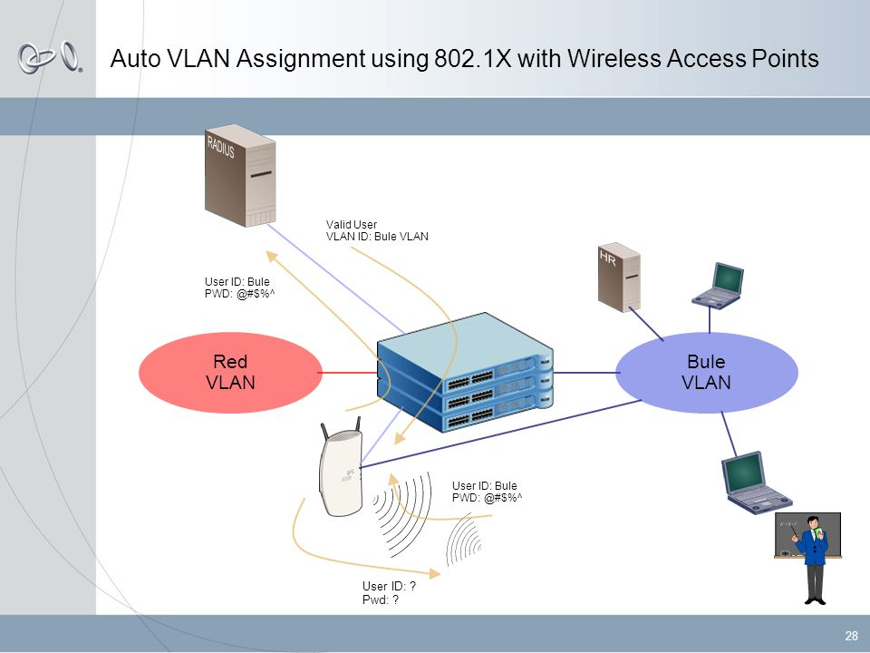 28 Auto VLAN Assignment using 802.1X with Wireless Access Points Red VLAN Bule VLAN User ID: .