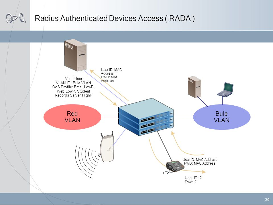 30 Radius Authenticated Devices Access ( RADA ) Red VLAN User ID: .