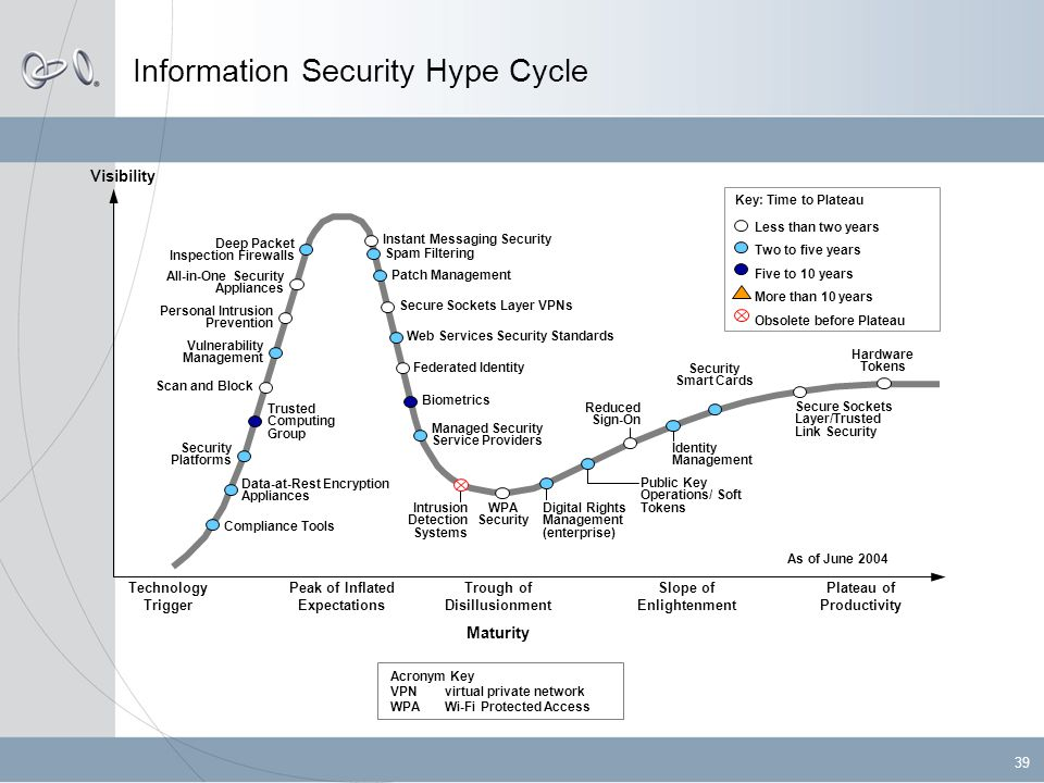 39 Information Security Hype Cycle Less than two years Two to five years Five to 10 years More than 10 years Obsolete before Plateau Key: Time to Plateau Technology Trigger Peak of Inflated Expectations Trough of Disillusionment Slope of Enlightenment Plateau of Productivity Maturity Visibility Acronym Key VPNvirtual private network WPAWi-Fi Protected Access As of June 2004 All-in-One Security Appliances Biometrics Compliance Tools Data-at-Rest Encryption Appliances Deep Packet Inspection Firewalls Digital Rights Management (enterprise) Federated Identity Identity Management Instant Messaging Security Intrusion Detection Systems Managed Security Service Providers Patch Management Personal Intrusion Prevention Public Key Operations/ Soft Tokens Reduced Sign-On Scan and Block Secure Sockets Layer VPNs Secure Sockets Layer/Trusted Link Security Security Platforms Security Smart Cards Spam Filtering Trusted Computing Group Vulnerability Management Web Services Security Standards WPA Security Hardware Tokens