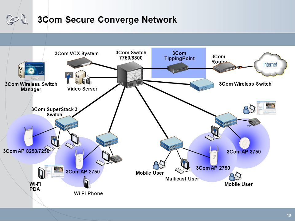 40 3Com Secure Converge Network 3Com Router 3Com Switch 7750/8800 3Com SuperStack 3 Switch 3Com VCX System Wi-Fi Phone Wi-Fi PDA Mobile User Video Server Multicast User Mobile User 3Com Wireless Switch Manager 3Com TippingPoint 3Com AP 8250/7250 3Com AP 2750 3Com AP 3750 3Com Wireless Switch