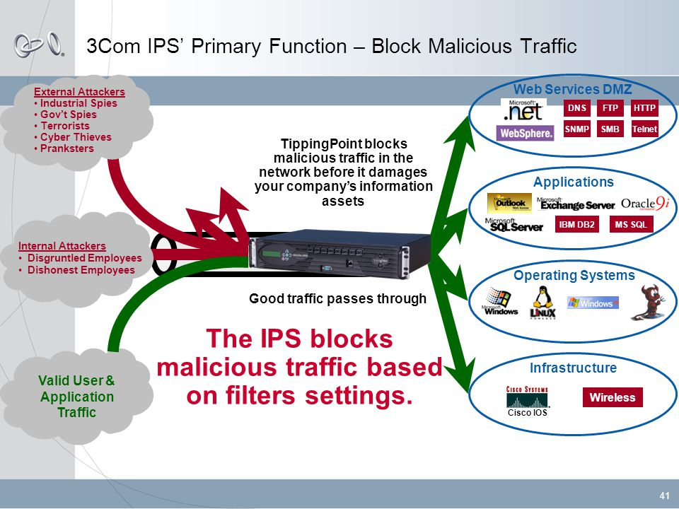 41 3Com IPS' Primary Function – Block Malicious Traffic TippingPoint blocks malicious traffic in the network before it damages your company's information assets DNSFTPHTTP SNMPSMBTelnet Web Services DMZ IBM DB2MS SQL Applications Operating Systems Wireless Infrastructure External Attackers • Industrial Spies • Gov't Spies • Terrorists • Cyber Thieves • Pranksters Internal Attackers •Disgruntled Employees •Dishonest Employees Valid User & Application Traffic Good traffic passes through The IPS blocks malicious traffic based on filters settings.