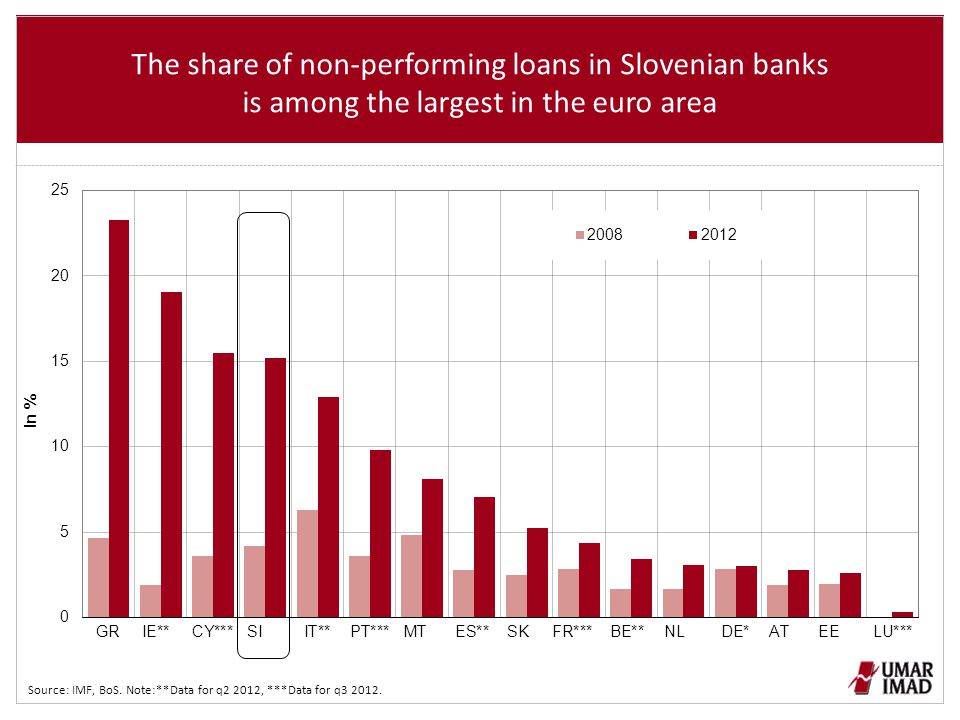 Capital adequacy (TIER 1) of Slovenian banks is among the lowest in the euro area and didn't strengthen during the financial crisis Source: IMF, BoS.