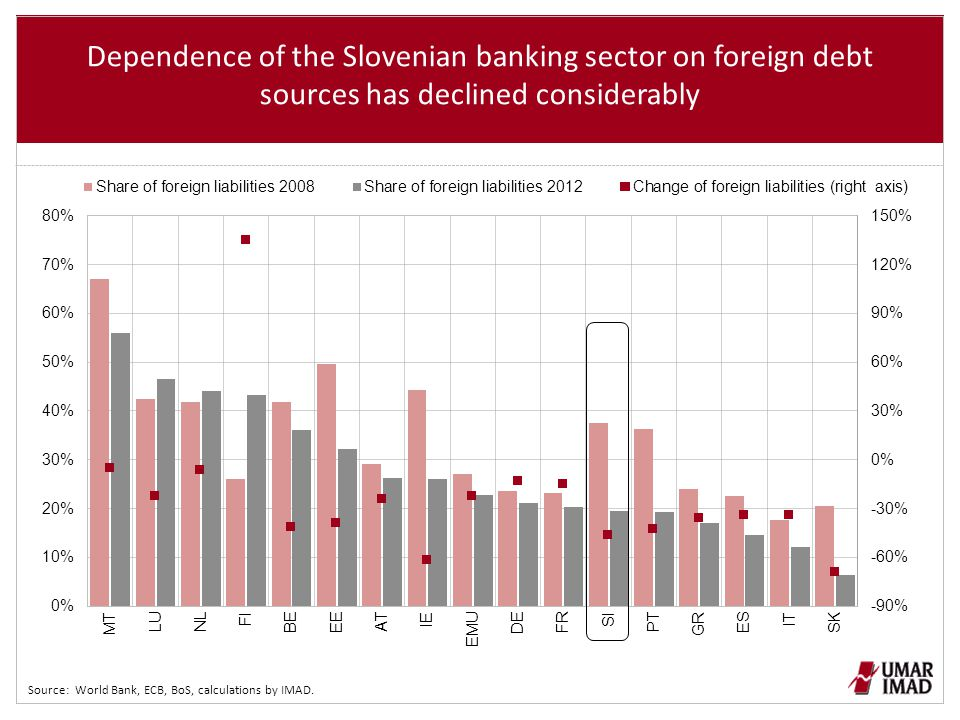 Dependence of the Slovenian banking sector on foreign debt sources has declined considerably Source: World Bank, ECB, BoS, calculations by IMAD.