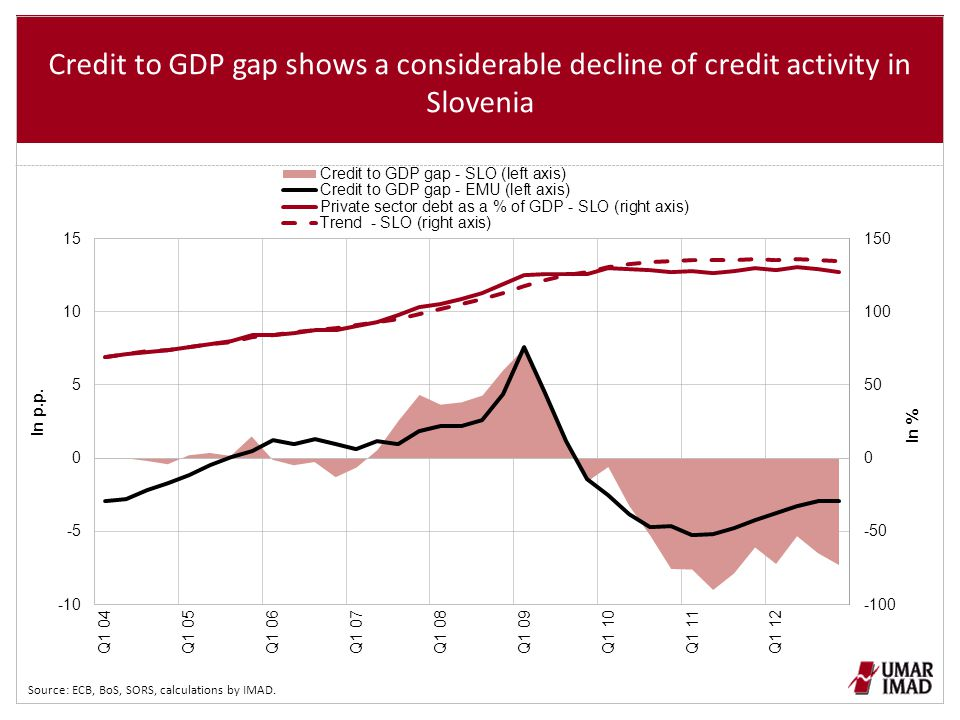 Credit to GDP gap shows a considerable decline of credit activity in Slovenia Source: ECB, BoS, SORS, calculations by IMAD.