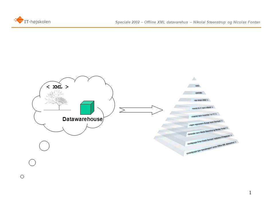Speciale 2002 – Offline XML datavarehus – Nikolai Steenstrup og Nicolas Fontan 1 Datawarehouse