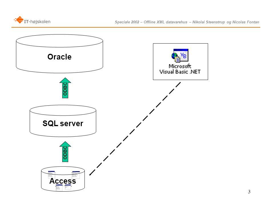 Speciale 2002 – Offline XML datavarehus – Nikolai Steenstrup og Nicolas Fontan 3 Access SQL server ODBC Oracle ODBC
