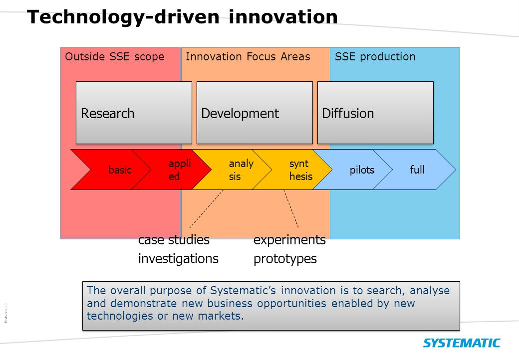 $ Revision: 1.1 $ SSE productionOutside SSE scopeInnovation Focus Areas Technology-driven innovation Research Development Diffusion basic appli ed analy sis synt hesis pilotsfull case studies investigations experiments prototypes The overall purpose of Systematic's innovation is to search, analyse and demonstrate new business opportunities enabled by new technologies or new markets.