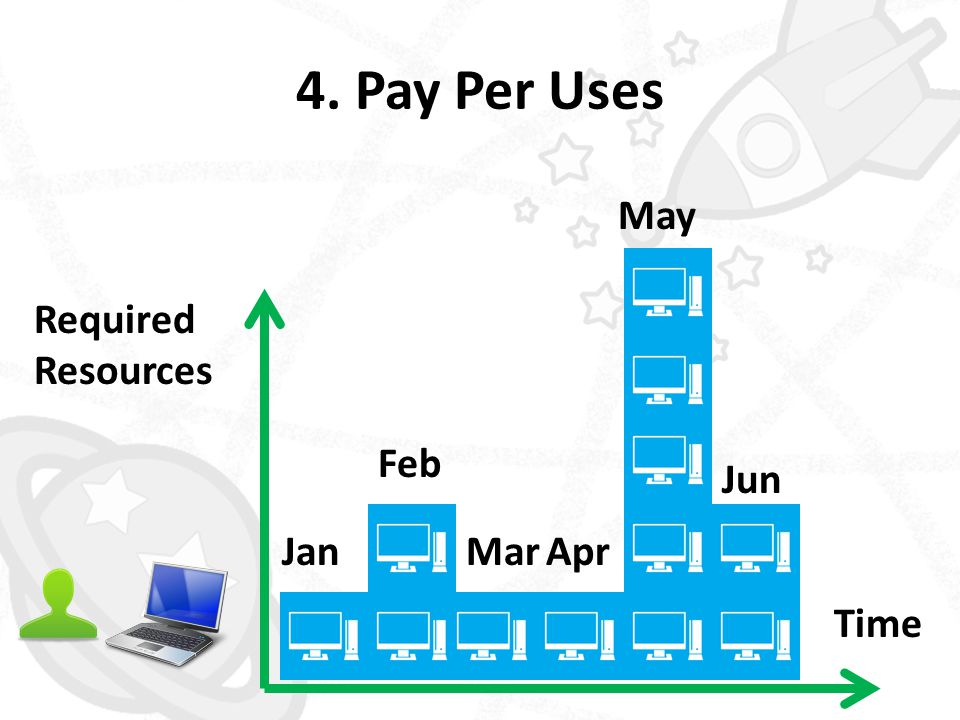 4. Pay Per Uses Jan Feb MarApr May Jun Required Resources Time