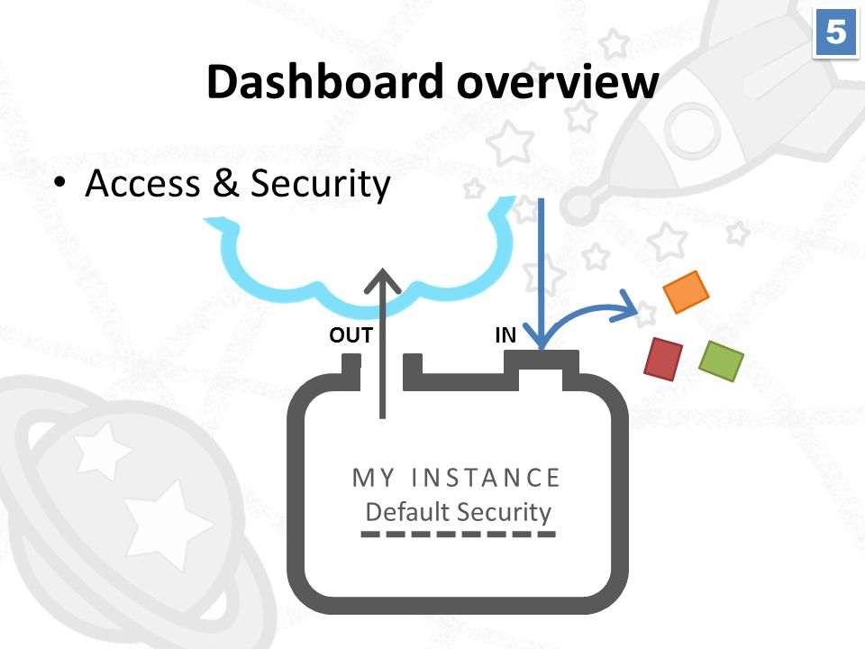 • Access & Security MY INSTANCE Default Security OUTIN 5 5