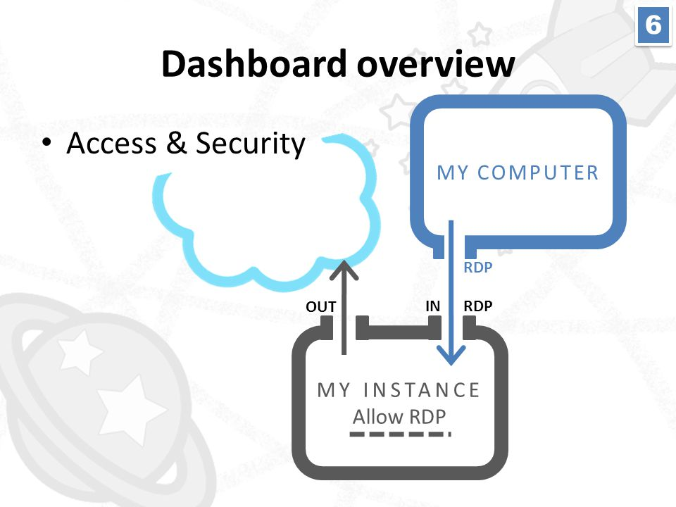 MY INSTANCE Allow RDP OUT INRDP MY COMPUTER RDP Dashboard overview • Access & Security 6 6