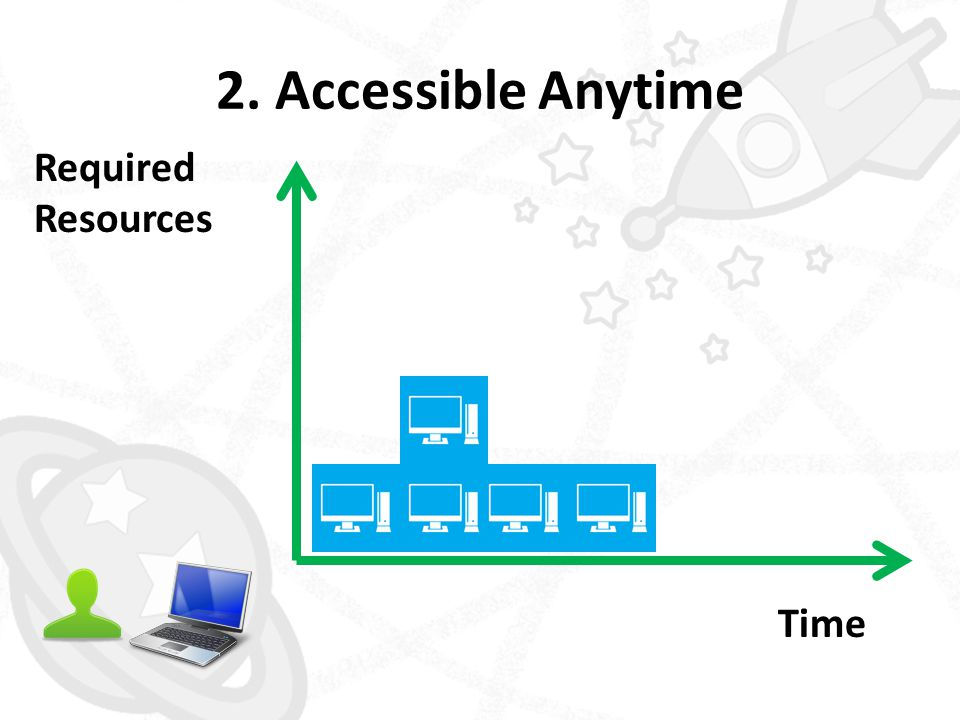 2. Accessible Anytime Time Required Resources