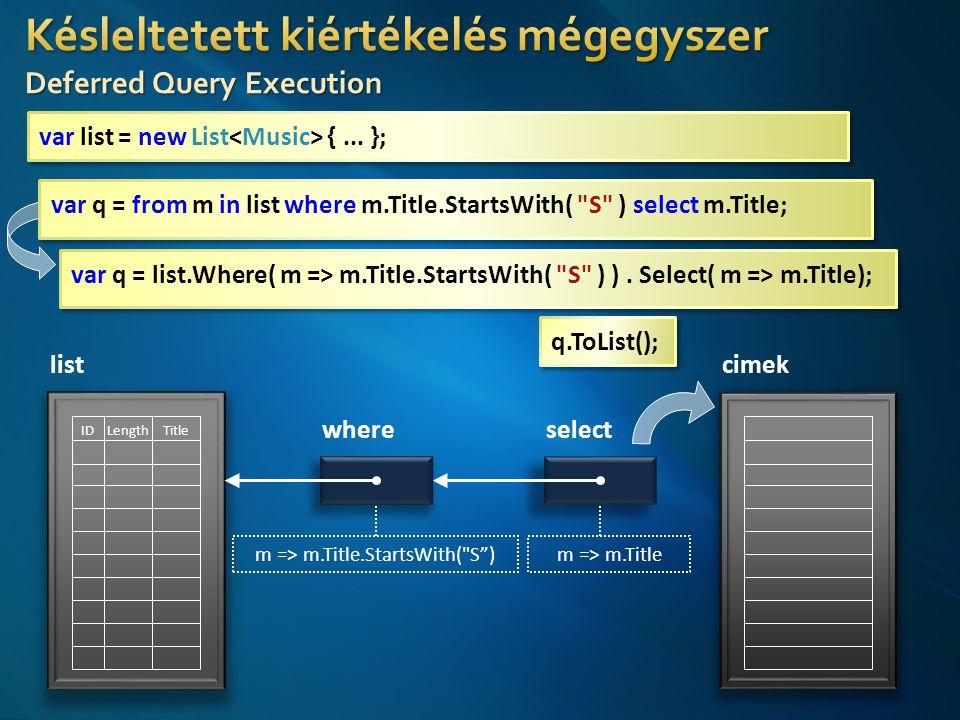 list TitleLengthID select m => m.Title cimek m => m.Title.StartsWith( S ) where var list = new List {...
