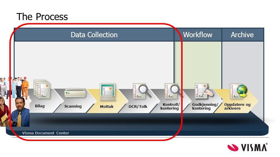 Visma Document Center Bilag Scanning Mottak Kontroll/ kontering Godkjenning/ kontering Oppdatere og arkivere OCR/Tolk = mest tid spart Data CollectionWorkflowArchive The Process