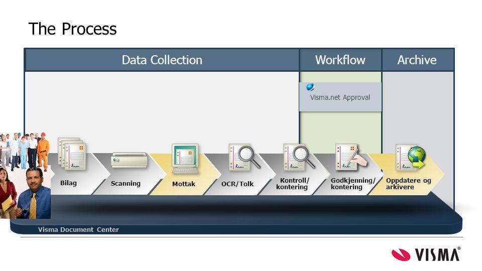 Visma Document Center Bilag Scanning Mottak Kontroll/ kontering Godkjenning/ kontering Oppdatere og arkivere OCR/Tolk = mest tid spart Data CollectionWorkflowArchive The Process Visma.net Approval