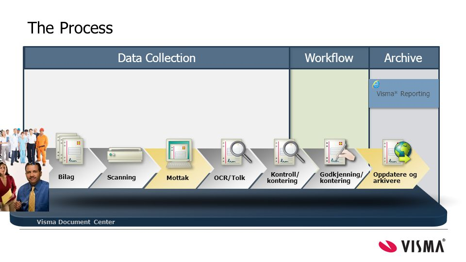 Visma Document Center Bilag Scanning Mottak Kontroll/ kontering Godkjenning/ kontering Oppdatere og arkivere OCR/Tolk = mest tid spart Data CollectionWorkflowArchive The Process Visma* Reporting