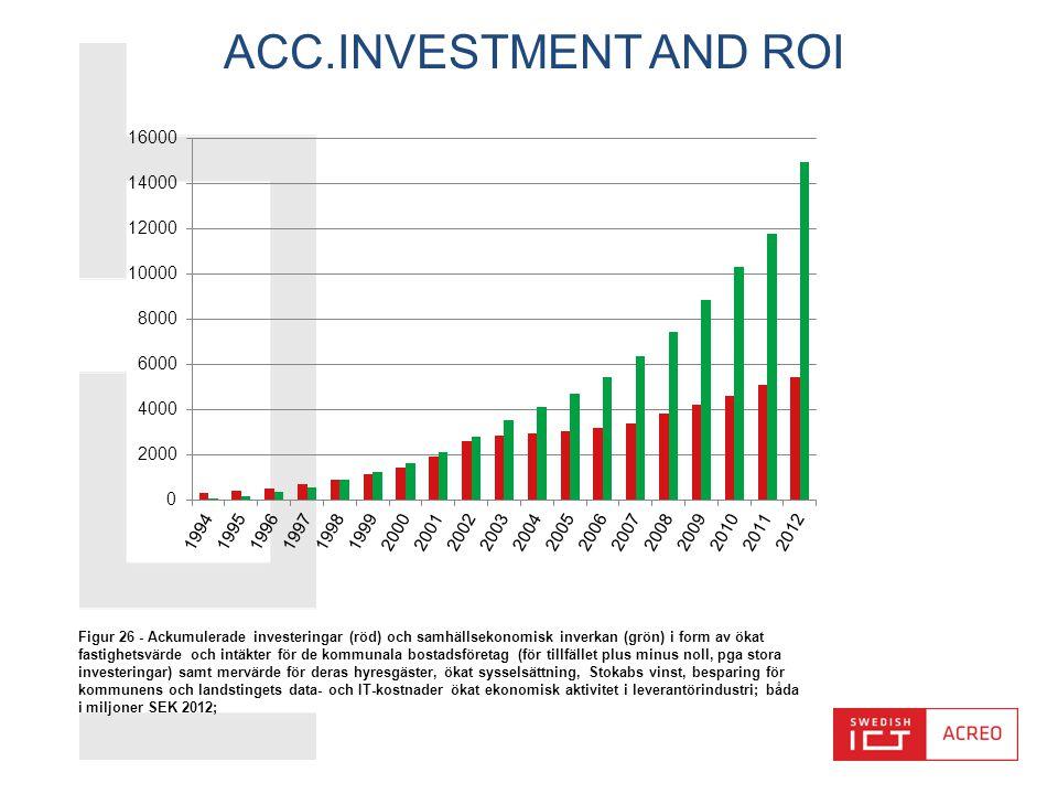 ACC.INVESTMENT AND ROI Figur 26 - Ackumulerade investeringar (röd) och samhällsekonomisk inverkan (grön) i form av ökat fastighetsvärde och intäkter för de kommunala bostadsföretag (för tillfället plus minus noll, pga stora investeringar) samt mervärde för deras hyresgäster, ökat sysselsättning, Stokabs vinst, besparing för kommunens och landstingets data- och IT-kostnader ökat ekonomisk aktivitet i leverantörindustri; båda i miljoner SEK 2012;