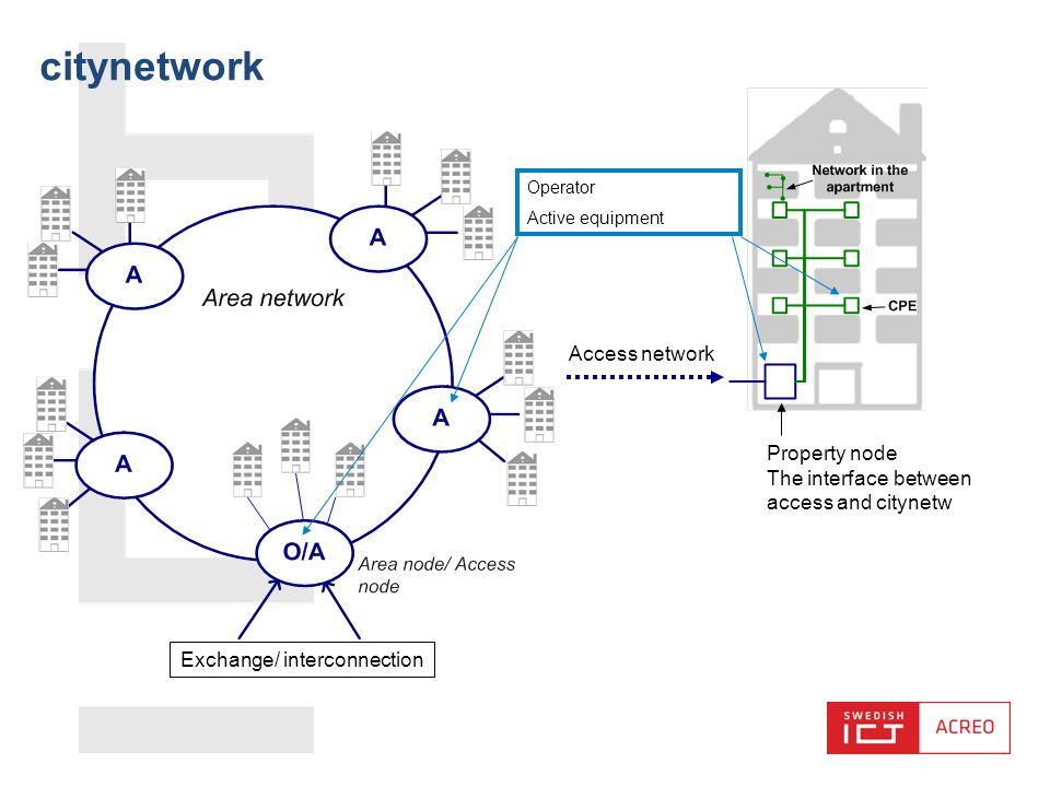 citynetwork Access network Operator Active equipment Exchange/ interconnection Property node The interface between access and citynetw