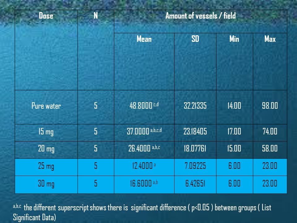 DoseNAmount of vessels / field MeanSDMinMax Pure water548.8000 c,d 32.2133514.0098.00 15 mg537.0000 a,b,c,d 23.1840517.0074.00 20 mg526.4000 a,b,c 18.0776115.0058.00 25 mg512.4000 a 7.092256.0023.00 30 mg516.6000 a,b 6.426516.0023.00 a,b,c the different superscript shows there is significant difference ( p<0.05 ) between groups ( List Significant Data)