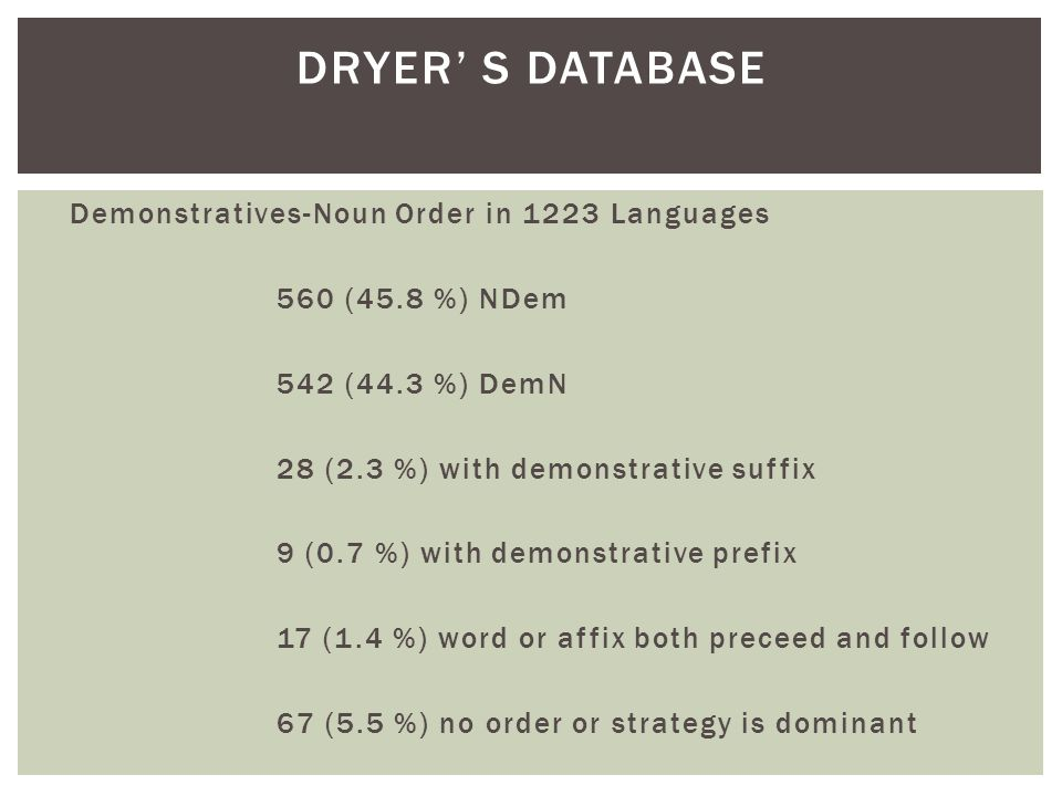 Demonstratives-Noun Order in 1223 Languages 560 (45.8 %) NDem 542 (44.3 %) DemN 28 (2.3 %) with demonstrative suffix 9 (0.7 %) with demonstrative prefix 17 (1.4 %) word or affix both preceed and follow 67 (5.5 %) no order or strategy is dominant DRYER' S DATABASE