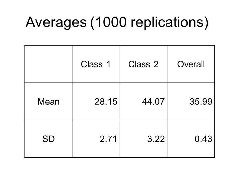 Class 1Class 2Overall Mean28.1544.0735.99 SD2.713.220.43 Averages (1000 replications)
