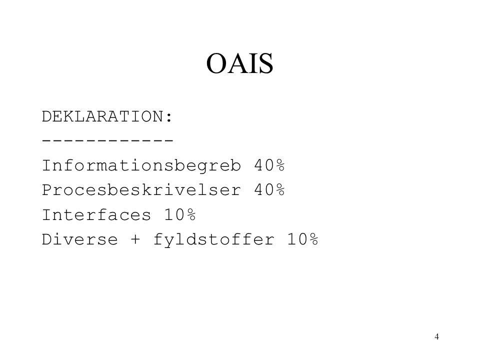 4 OAIS DEKLARATION: ------------ Informationsbegreb 40% Procesbeskrivelser 40% Interfaces 10% Diverse + fyldstoffer 10%