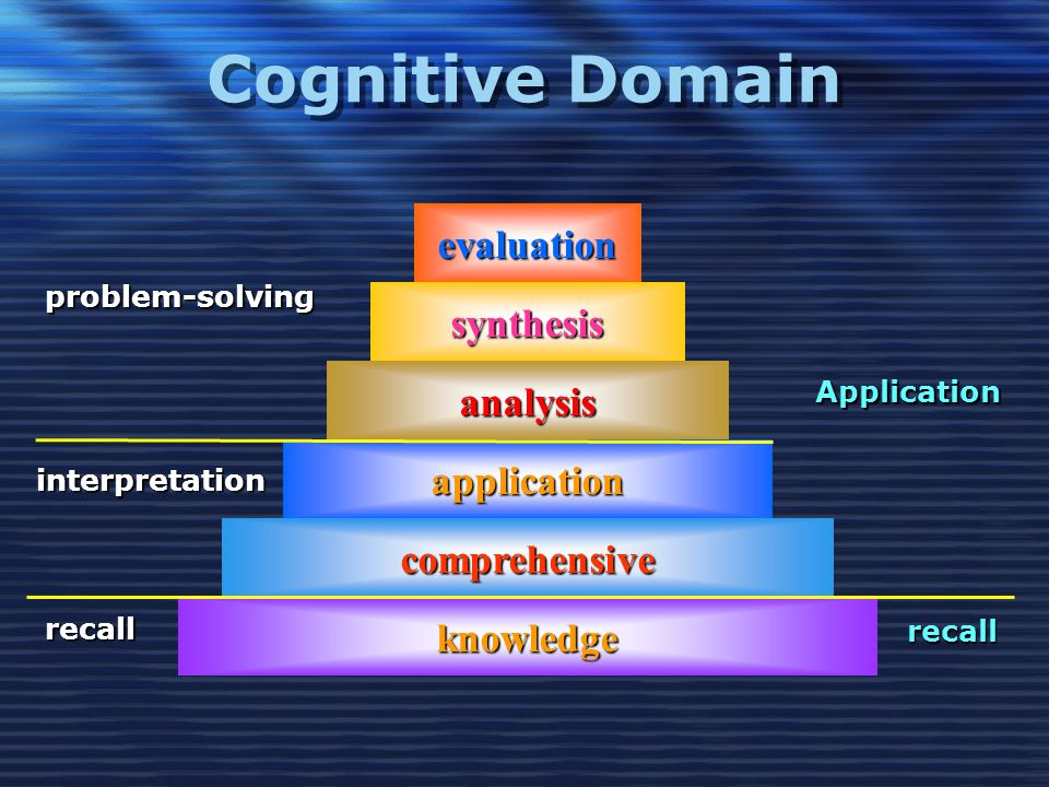 Cognitive Domain knowledge comprehensive application analysis synthesis evaluation recall interpretation problem-solving Application recall