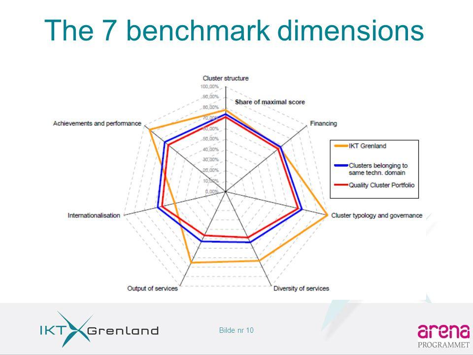 Bilde nr 10 The 7 benchmark dimensions