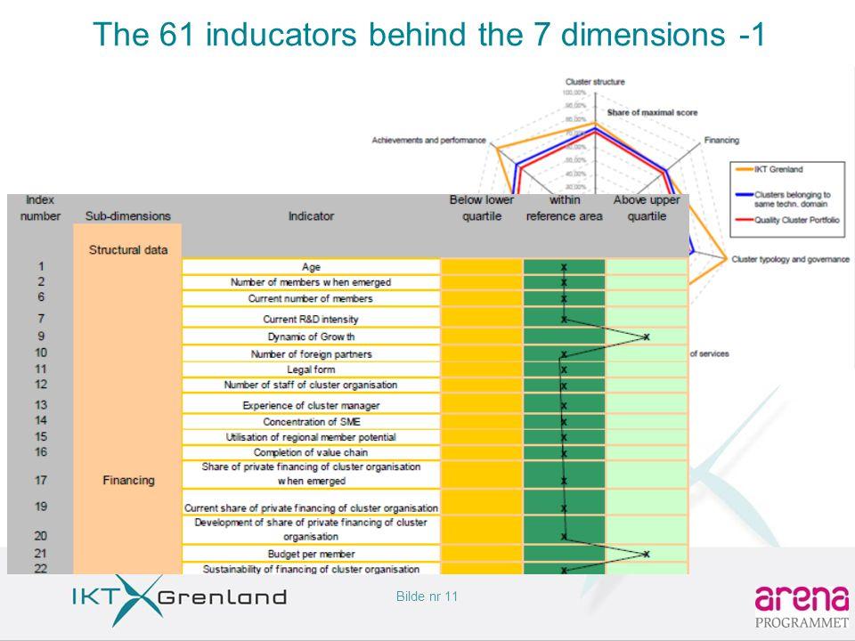 Bilde nr 11 The 61 inducators behind the 7 dimensions -1