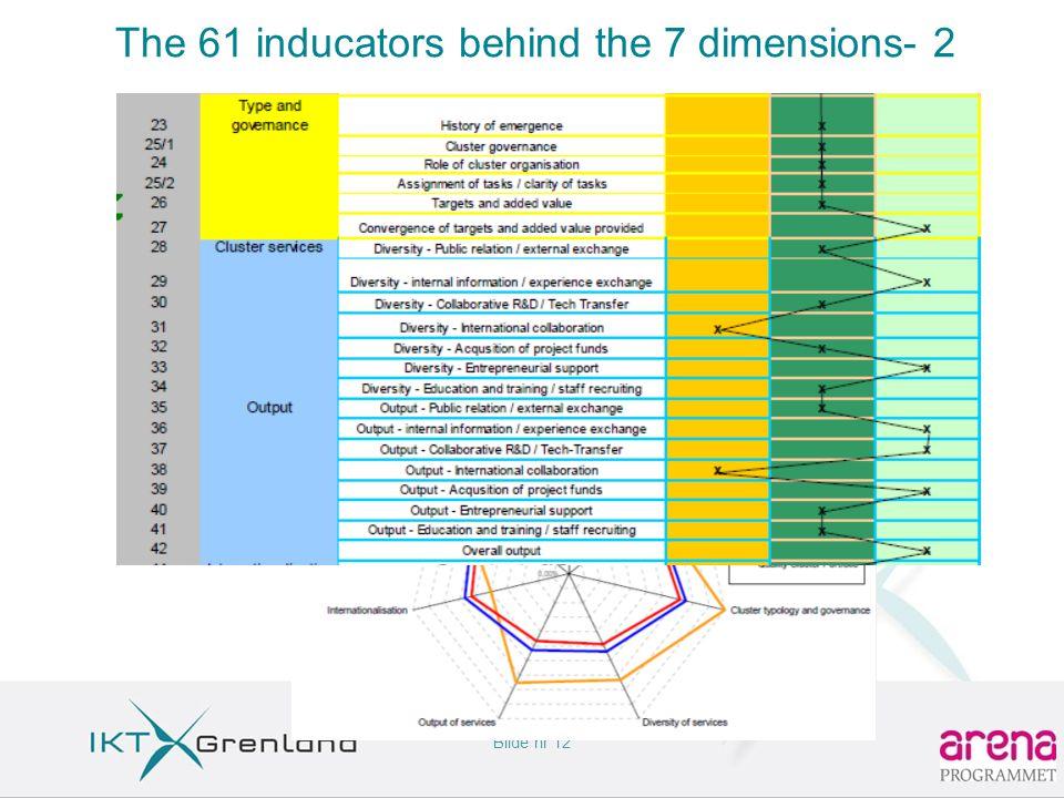 Bilde nr 12 The 61 inducators behind the 7 dimensions- 2